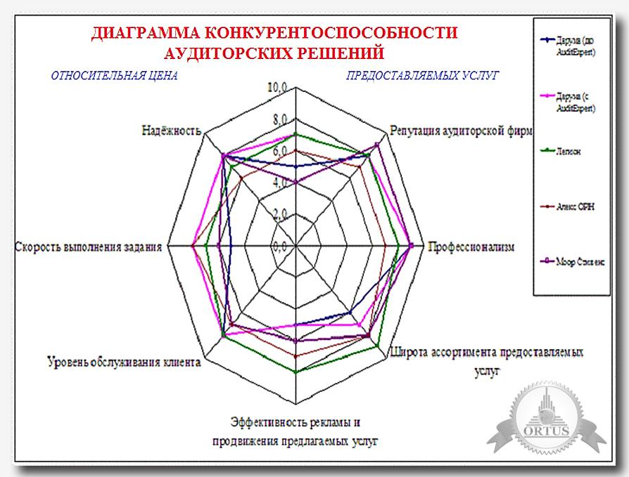 О разновидностях аудиторских услуг для фирм - узнайте на информационном портале Ортус Глобал: https://ortus-global.com/blog/raznovidnosti-auditorskikh-uslug-dlya-kompaniy